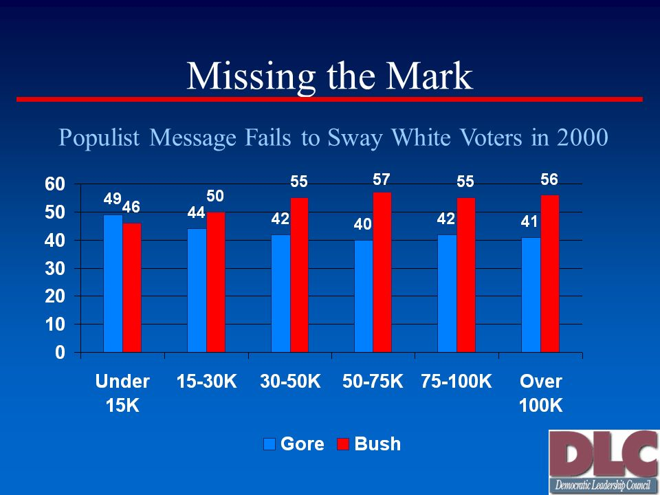 Missing the Mark Populist Message Fails to Sway White Voters in 2000