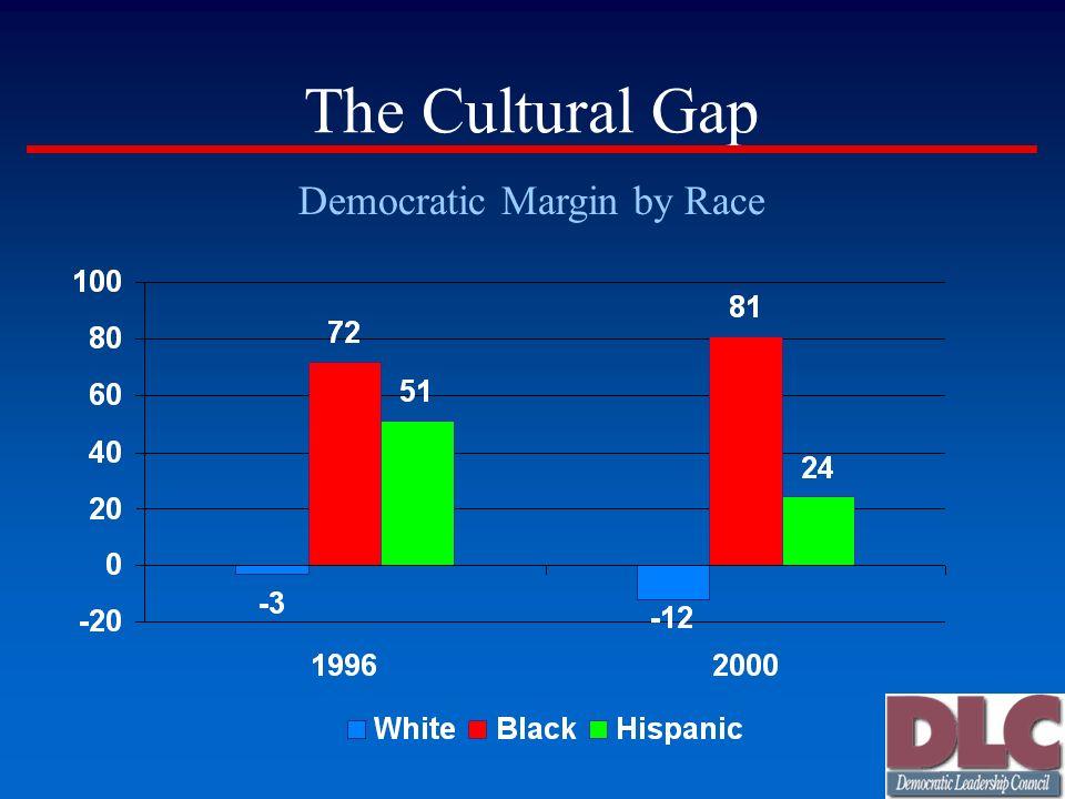 The Cultural Gap Democratic Margin by Race