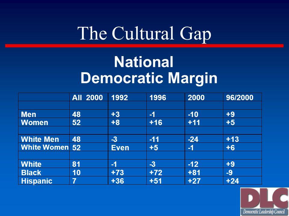 The Cultural Gap National Democratic Margin All 2000 1992 1996 2000 96/2000 Men 48 +3 -1 -10 +9 Women 52 +8 +16 +11 +5 White Men 48 -3 -11 -24 +13 Whi