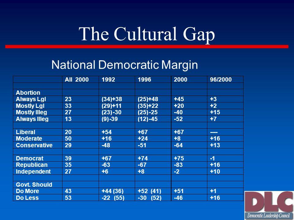 The Cultural Gap National Democratic Margin All 2000 1992 1996 2000 96/2000 Abortion Always Lgl 23 (34)+38 (25)+48 +45 +3 Mostly Lgl 33 (29)+11 (35)+2