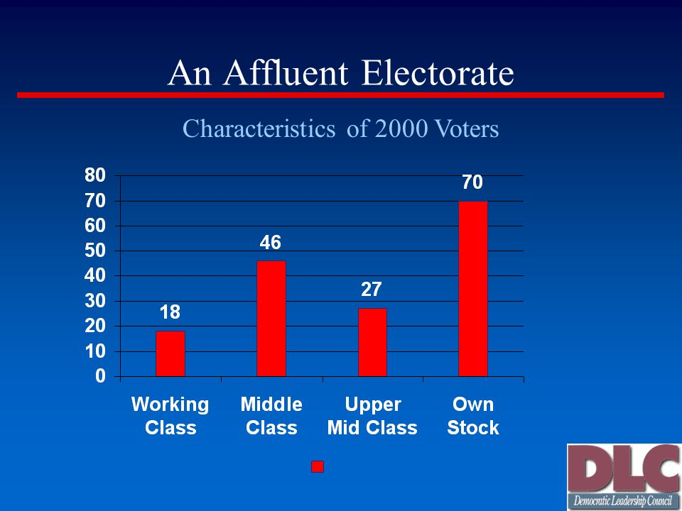 An Affluent Electorate Characteristics of 2000 Voters