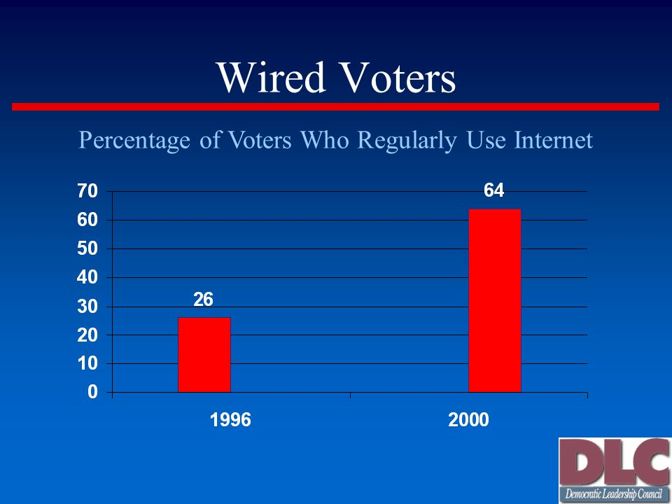 Wired Voters Percentage of Voters Who Regularly Use Internet