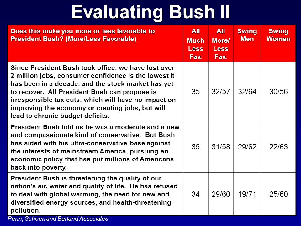 Penn, Schoen and Berland Associates Does this make you more or less favorable to President Bush? (More/Less Favorable) All Much Less Fav. All More/ Le