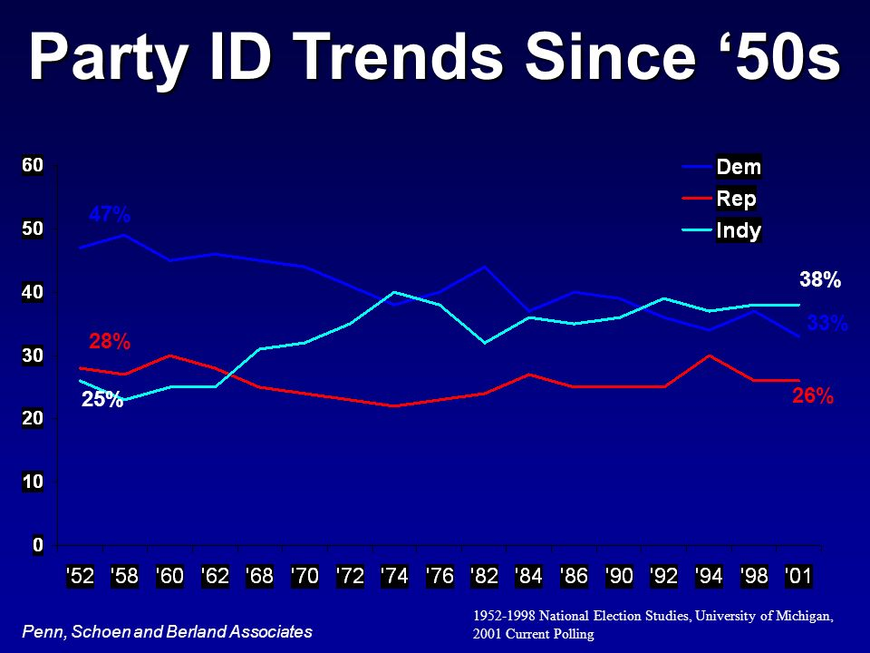 Penn, Schoen and Berland Associates 1952-1998 National Election Studies, University of Michigan, 2001 Current Polling 26% 33% 38% 25% 28% 47% Party ID