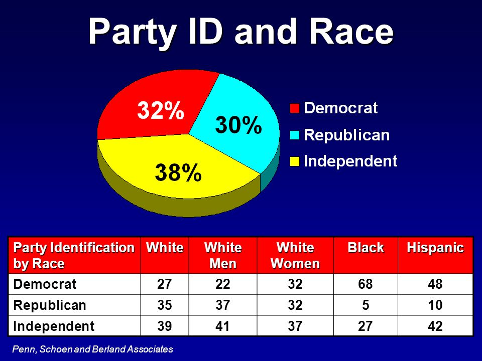 Penn, Schoen and Berland Associates Party ID and Race Party Identification by Race White White Men White Women BlackHispanic Democrat2722326848 Republ