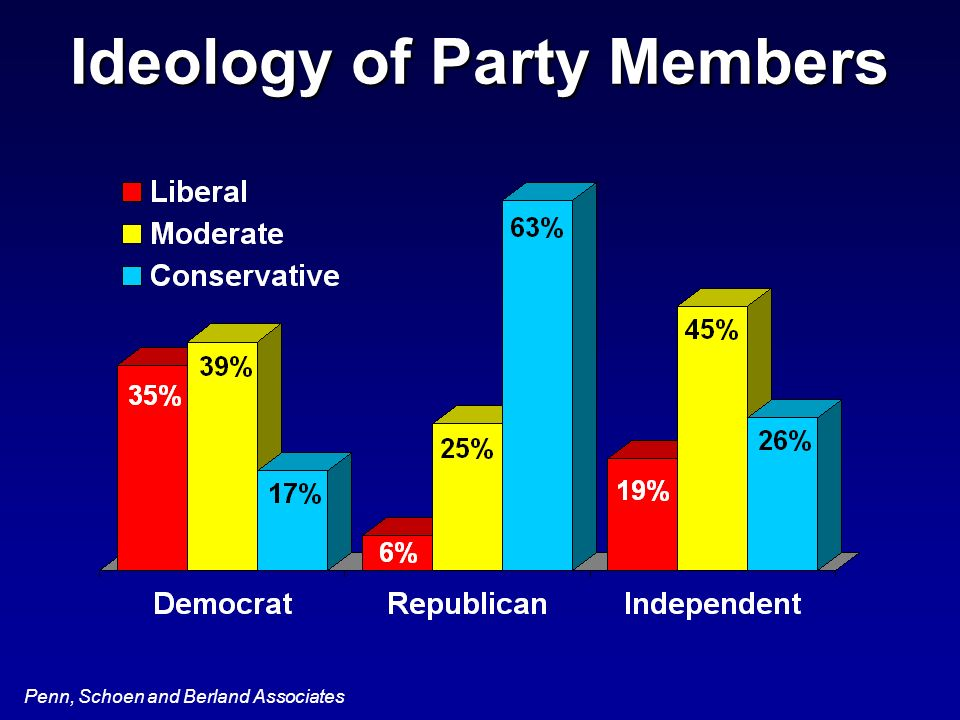 Penn, Schoen and Berland Associates Ideology of Party Members