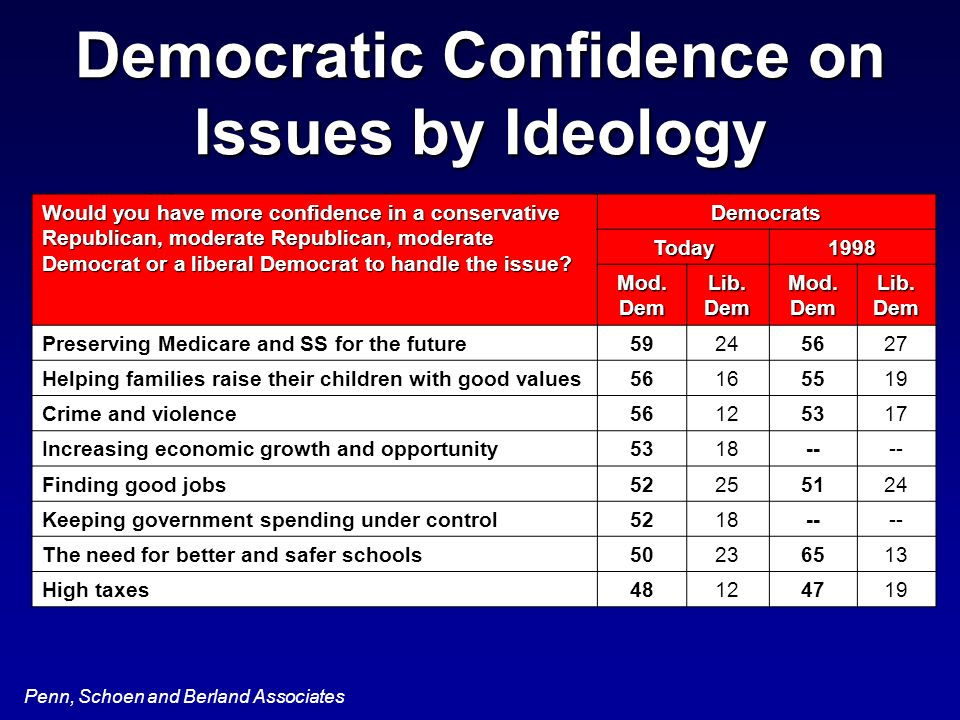 Penn, Schoen and Berland Associates Democratic Confidence on Issues by Ideology Would you have more confidence in a conservative Republican, moderate