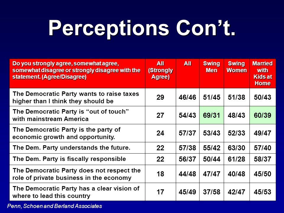 Penn, Schoen and Berland Associates Perceptions Cont.