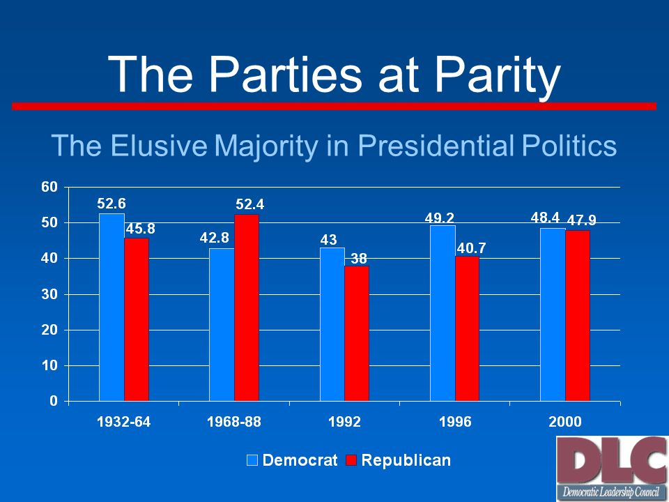 The Parties at Parity The Elusive Majority in Presidential Politics