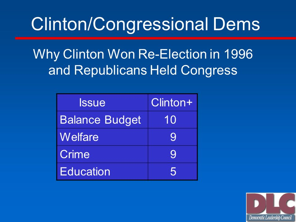 Clinton/Congressional Dems Why Clinton Won Re-Election in 1996 and Republicans Held Congress IssueClinton+ Balance Budget 10 Welfare 9 Crime 9 Educati