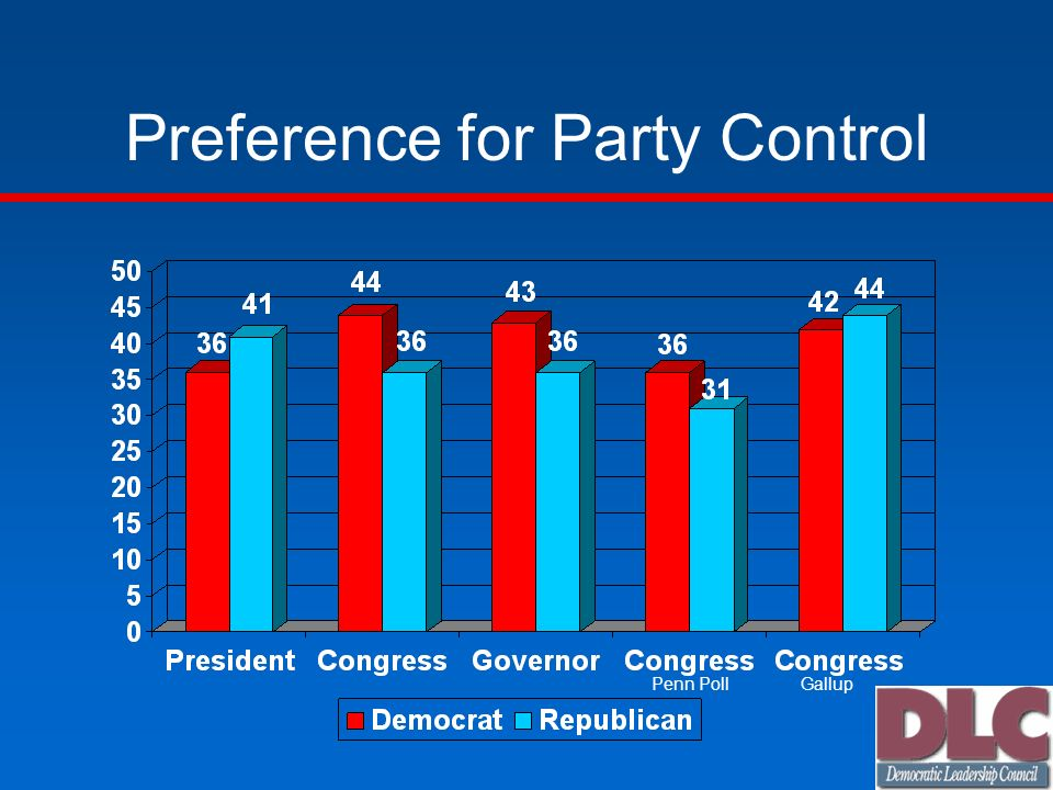 Preference for Party Control Penn PollGallup