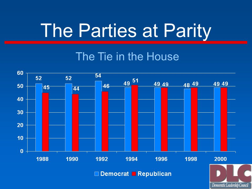The Parties at Parity The Tie in the House