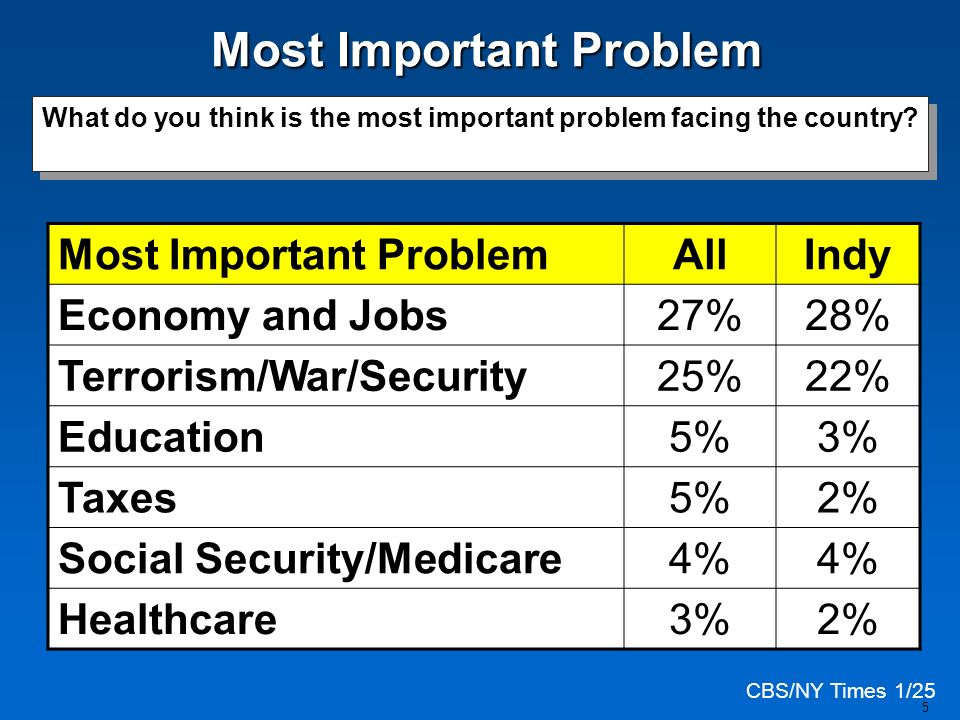 5 Most Important ProblemAllIndy Economy and Jobs27%28% Terrorism/War/Security25%22% Education5%3% Taxes5%2% Social Security/Medicare4% Healthcare3%2%