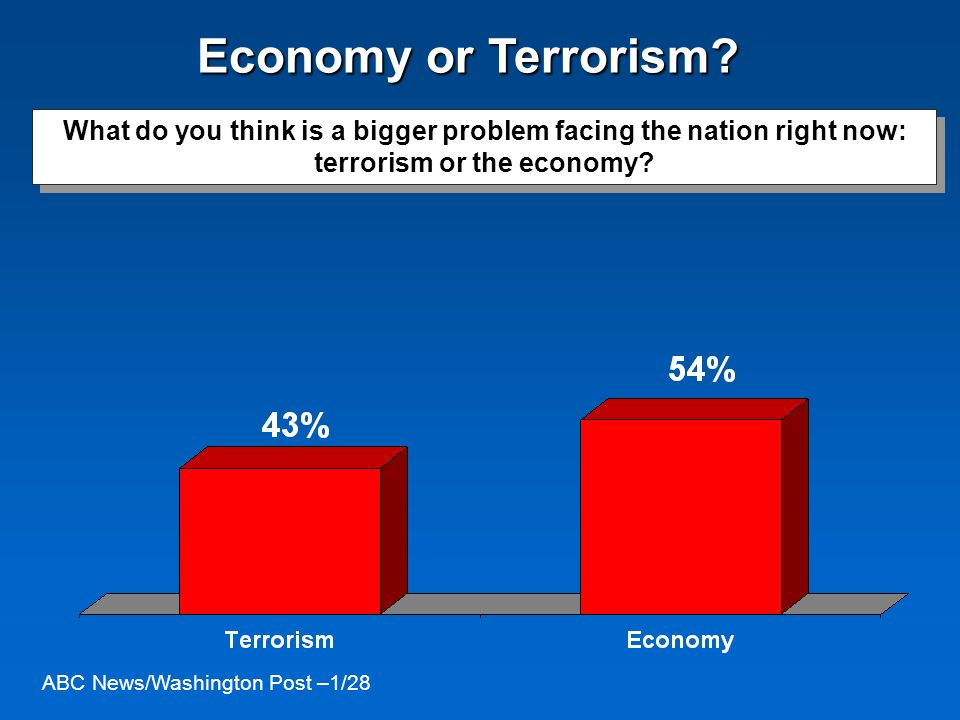 What do you think is a bigger problem facing the nation right now: terrorism or the economy? Economy or Terrorism? ABC News/Washington Post –1/28