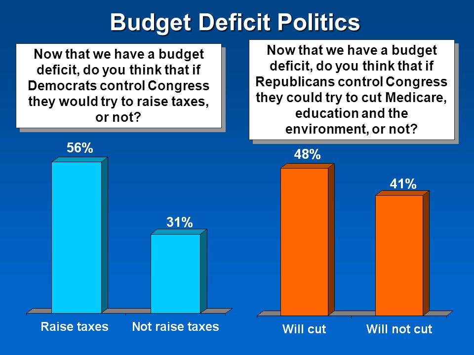 Budget Deficit Politics Now that we have a budget deficit, do you think that if Democrats control Congress they would try to raise taxes, or not? Now