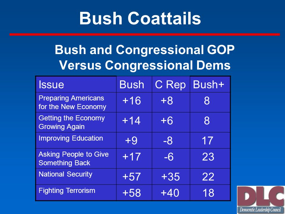 Bush Coattails Bush and Congressional GOP Versus Congressional Dems IssueBushC RepBush+ Preparing Americans for the New Economy +16 +8 8 Getting the E