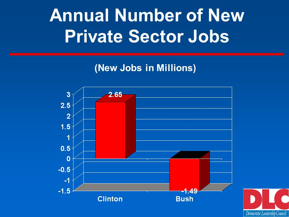 Annual Number of New Private Sector Jobs (New Jobs in Millions)