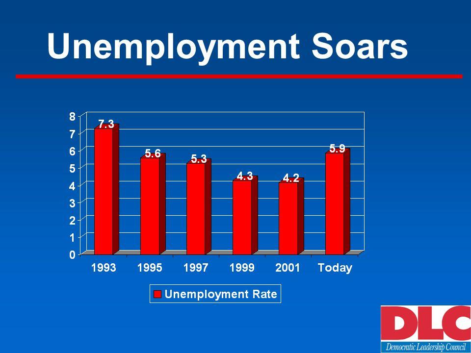 Unemployment Soars