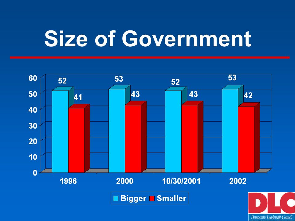 Size of Government