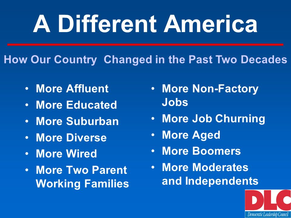 A Different America More Affluent More Educated More Suburban More Diverse More Wired More Two Parent Working Families More Non-Factory Jobs More Job Churning More Aged More Boomers More Moderates and Independents How Our Country Changed in the Past Two Decades