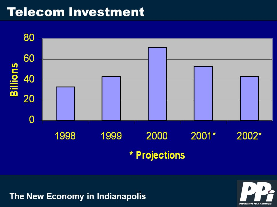 The New Economy in Indianapolis 13 Telecom Investment