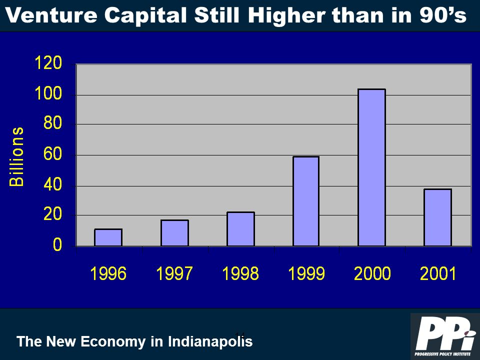 The New Economy in Indianapolis 14 Venture Capital Still Higher than in 90s