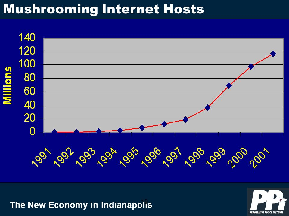 The New Economy in Indianapolis 19 Mushrooming Internet Hosts