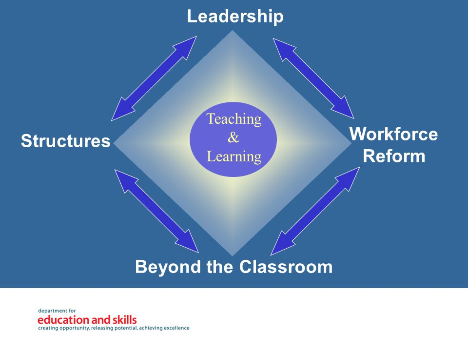 Beyond the Classroom Workforce Reform Leadership Structures Teaching & Learning