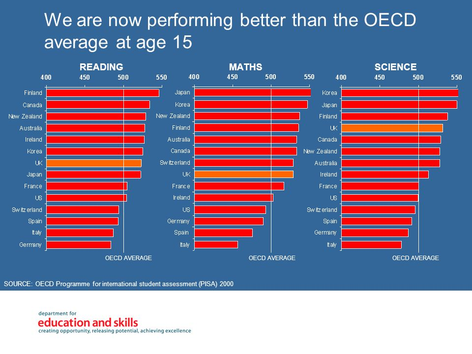 We are now performing better than the OECD average at age 15 SOURCE: OECD Programme for international student assessment (PISA) 2000 OECD AVERAGE READ