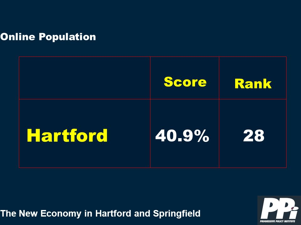The New Economy in Hartford and Springfield Online Population Hartford Score Rank 40.9%28