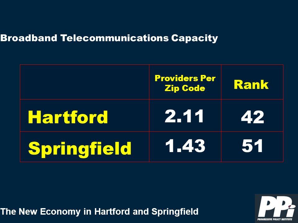 The New Economy in Hartford and Springfield Broadband Telecommunications Capacity 42 Hartford Rank 42 Springfield 51 Providers Per Zip Code 2.11 1.43