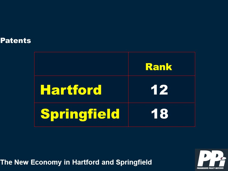 The New Economy in Hartford and Springfield Patents Hartford Rank 12 Springfield18