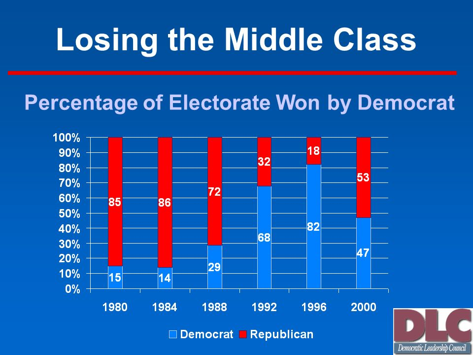Losing the Middle Class Percentage of Electorate Won by Democrat