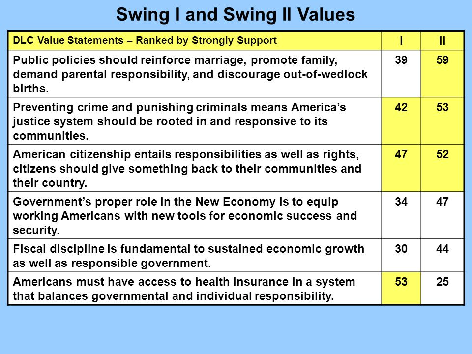 DLC Value Statements – Ranked by Strongly Support III Public policies should reinforce marriage, promote family, demand parental responsibility, and discourage out-of-wedlock births.