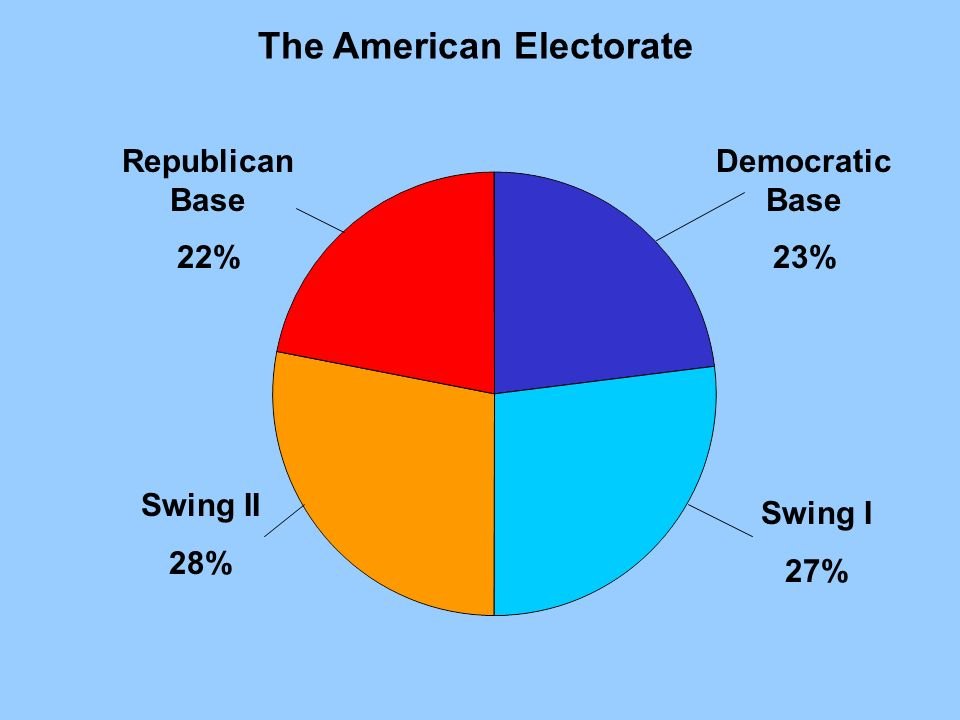 Republican Base 22% Swing II 28% Democratic Base 23% Swing I 27% The American Electorate