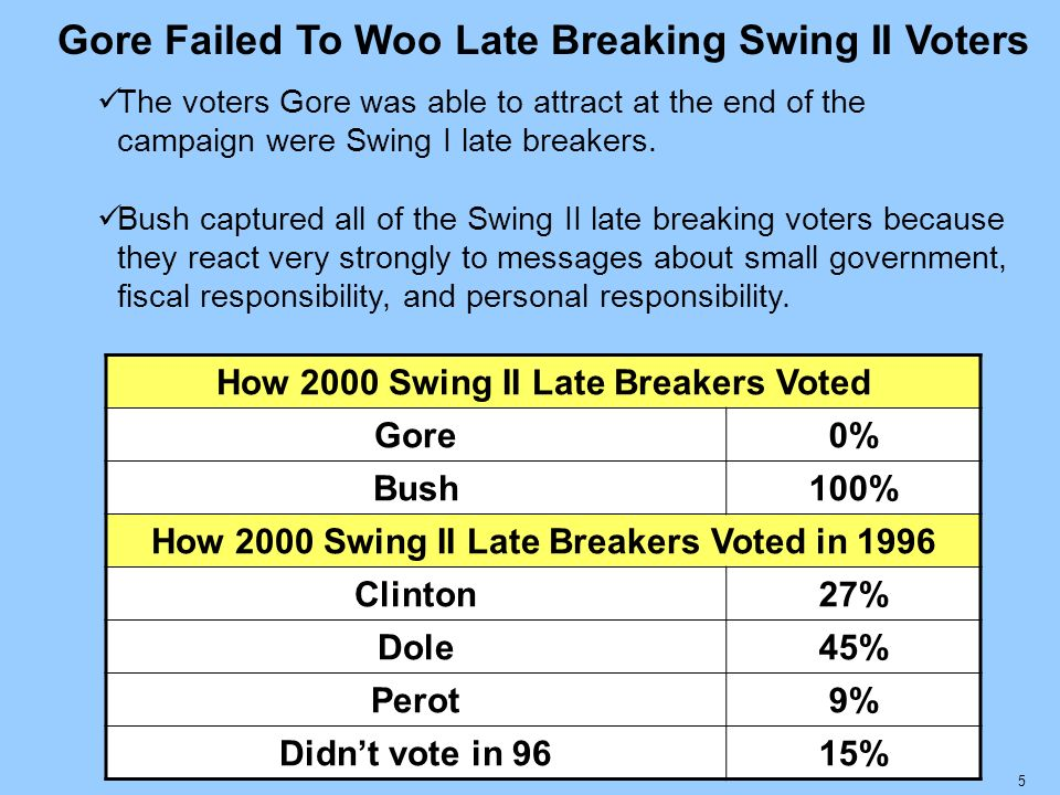 Gore Failed To Woo Late Breaking Swing II Voters The voters Gore was able to attract at the end of the campaign were Swing I late breakers.