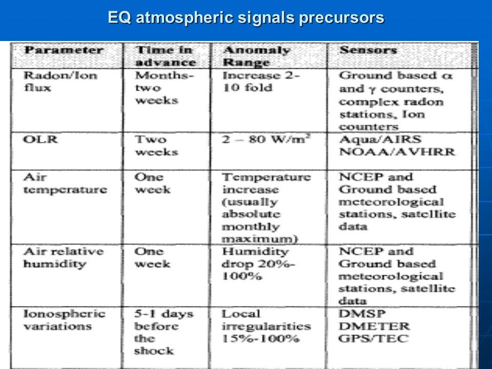 EQ atmospheric signals precursors