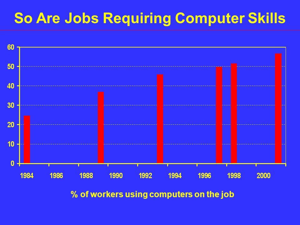 As a Result, Knowledge Jobs Are Growing