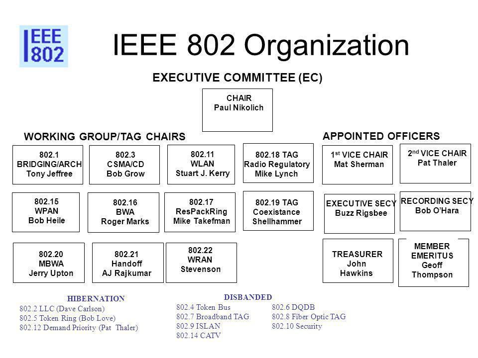 IEEE 802 Organization 802.3 CSMA/CD Bob Grow 802.16 BWA Roger Marks 802.11 WLAN Stuart J.