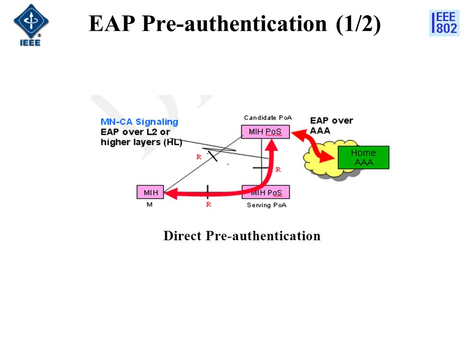 EAP Pre-authentication (1/2) Direct Pre-authentication