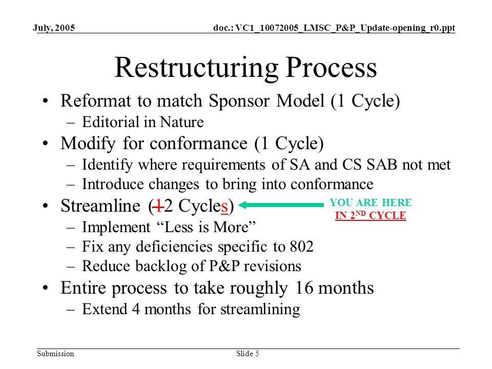 doc.: VC1_10072005_LMSC_P&P_Update-opening_r0.ppt Submission July, 2005 Slide 5 Restructuring Process Reformat to match Sponsor Model (1 Cycle) –Editorial in Nature Modify for conformance (1 Cycle) –Identify where requirements of SA and CS SAB not met –Introduce changes to bring into conformance Streamline (12 Cycles) –Implement Less is More –Fix any deficiencies specific to 802 –Reduce backlog of P&P revisions Entire process to take roughly 16 months –Extend 4 months for streamlining YOU ARE HERE IN 2 ND CYCLE