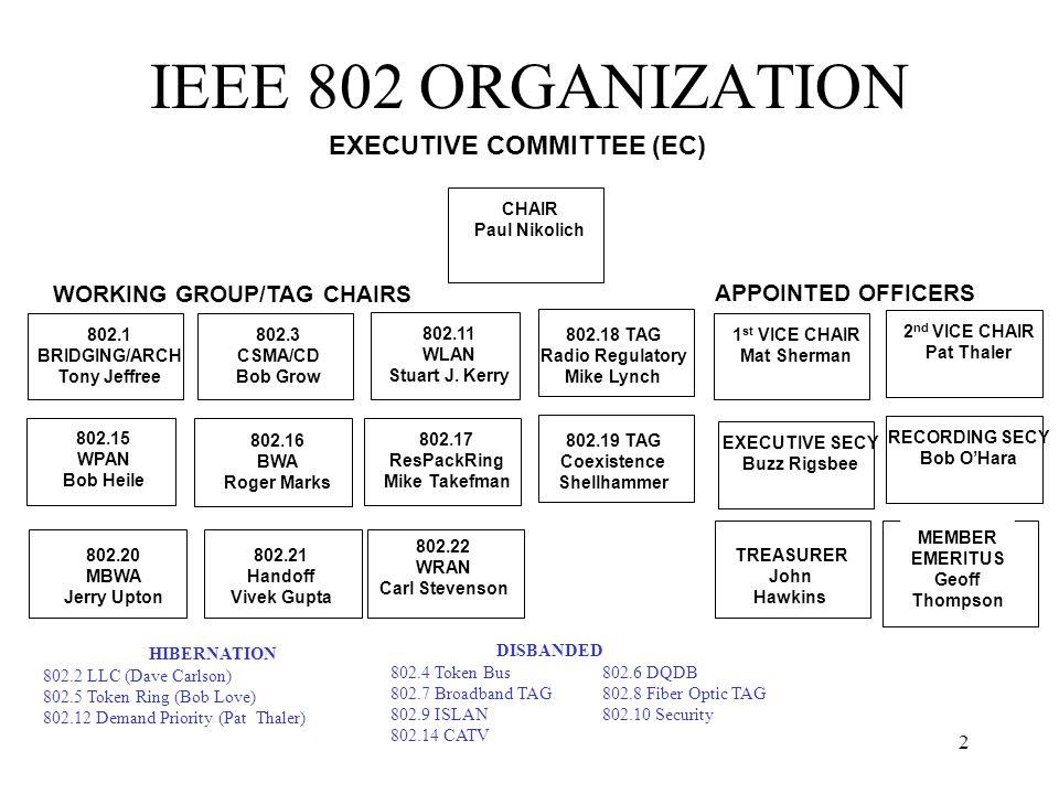 2 IEEE 802 ORGANIZATION 802.3 CSMA/CD Bob Grow 802.16 BWA Roger Marks 802.11 WLAN Stuart J. Kerry 802.1 BRIDGING/ARCH Tony Jeffree WORKING GROUP/TAG C