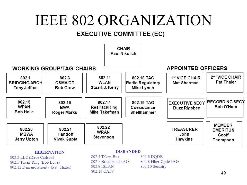 49 IEEE 802 ORGANIZATION 802.3 CSMA/CD Bob Grow 802.16 BWA Roger Marks 802.11 WLAN Stuart J. Kerry 802.1 BRIDGING/ARCH Tony Jeffree WORKING GROUP/TAG