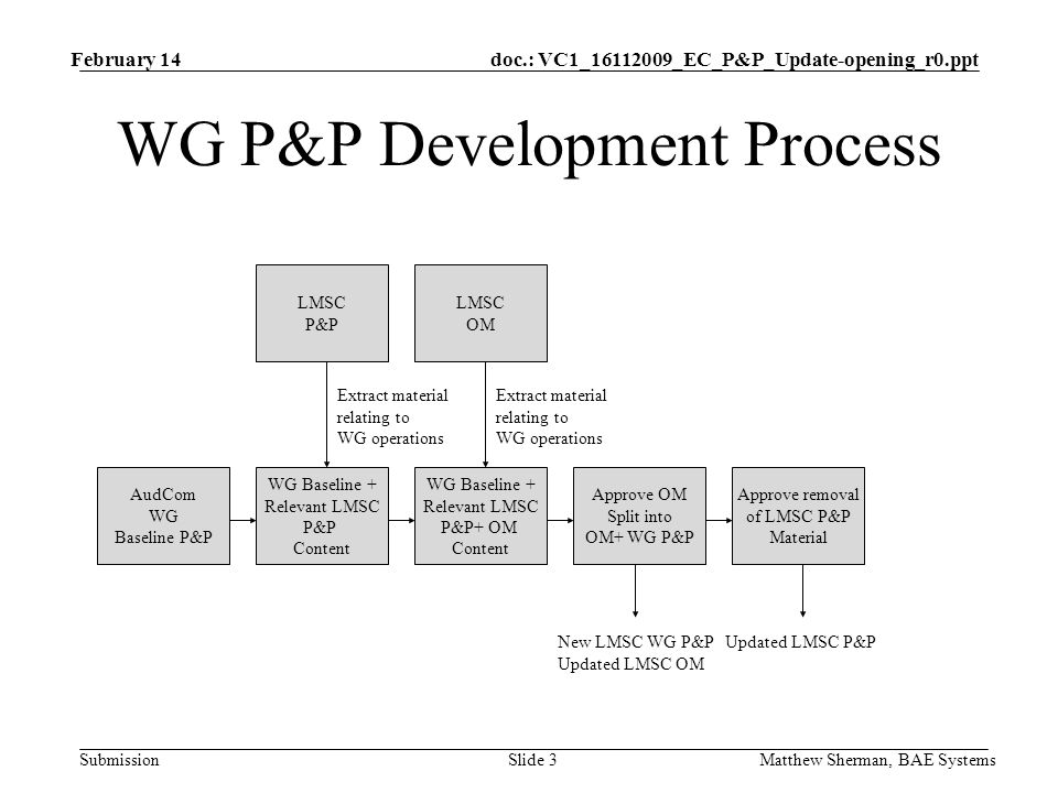 doc.: VC1_ _EC_P&P_Update-opening_r0.ppt Submission February 14 Matthew Sherman, BAE SystemsSlide 3 WG P&P Development Process AudCom WG Baseline P&P WG Baseline + Relevant LMSC P&P Content LMSC P&P Extract material relating to WG operations WG Baseline + Relevant LMSC P&P+ OM Content LMSC OM Extract material relating to WG operations Approve OM Split into OM+ WG P&P Approve removal of LMSC P&P Material New LMSC WG P&P Updated LMSC OM Updated LMSC P&P