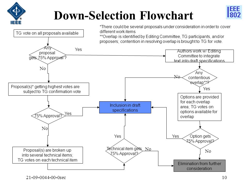 Down-Selection Flowchart sec10 TG vote on all proposals available Proposal(s)* getting highest votes are subject to TG confirmation vote Proposal(s) are broken up into several technical items; TG votes on each technical item Options are provided for each overlap area; TG votes on options available for overlap 75% Approval.