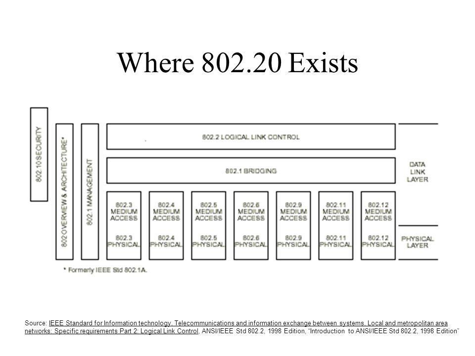 Where 802.20 Exists Source: IEEE Standard for Information technology, Telecommunications and information exchange between systems, Local and metropoli