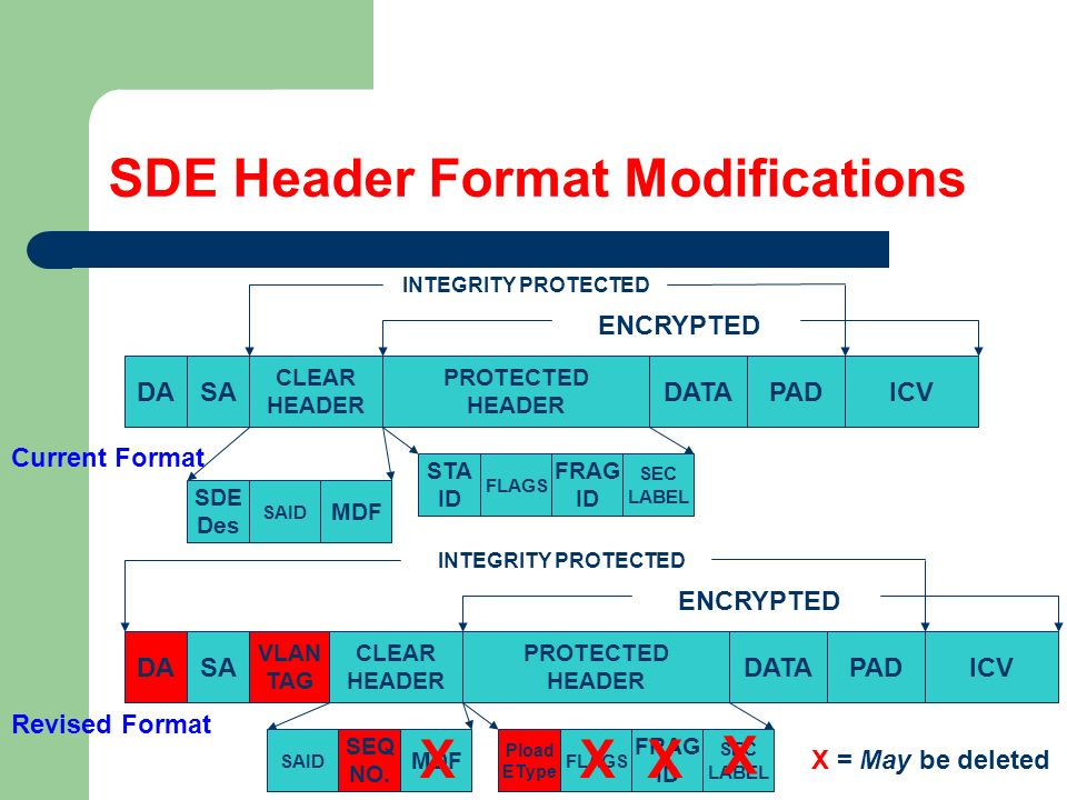 SDE Header Format Modifications DASA CLEAR HEADER PROTECTED HEADER ICV Current Format Revised Format INTEGRITY PROTECTED ENCRYPTED CLEAR HEADER PROTECTED HEADER DATAICV INTEGRITY PROTECTED ENCRYPTED DASA VLAN TAG PAD DATAPAD STA ID FLAGS FRAG ID SEC LABEL Pload EType FLAGS FRAG ID SEC LABEL SDE Des SAID MDF SEQ NO.