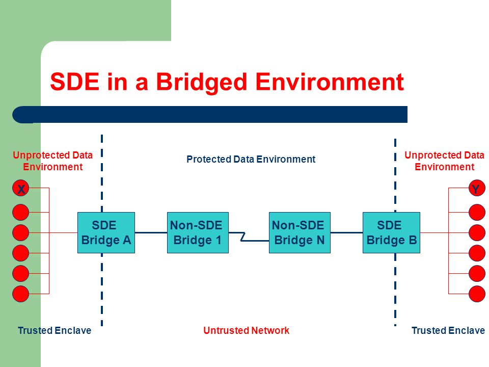 SDE in a Bridged Environment Non-SDE Bridge 1 Non-SDE Bridge N Unprotected Data Environment Trusted Enclave Unprotected Data Environment Protected Dat