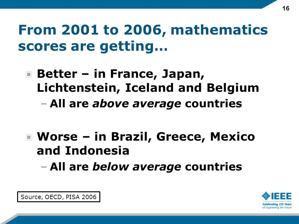 16 From 2001 to 2006, mathematics scores are getting… Better – in France, Japan, Lichtenstein, Iceland and Belgium –All are above average countries Wo