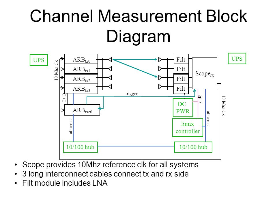 Channel Measurement Block Diagram Scope provides 10Mhz reference clk for all systems 3 long interconnect cables connect tx and rx side Filt module includes LNA Scope rx Filt 10 Mhz clk linux controller DC PWR 10/100 hub ARB tx0 ARB tx1 ARB tx2 ARB tx3 10 Mhz clk ARB txctl I / Q 10/100 hub gpib ethernet UPS ethernet trigger
